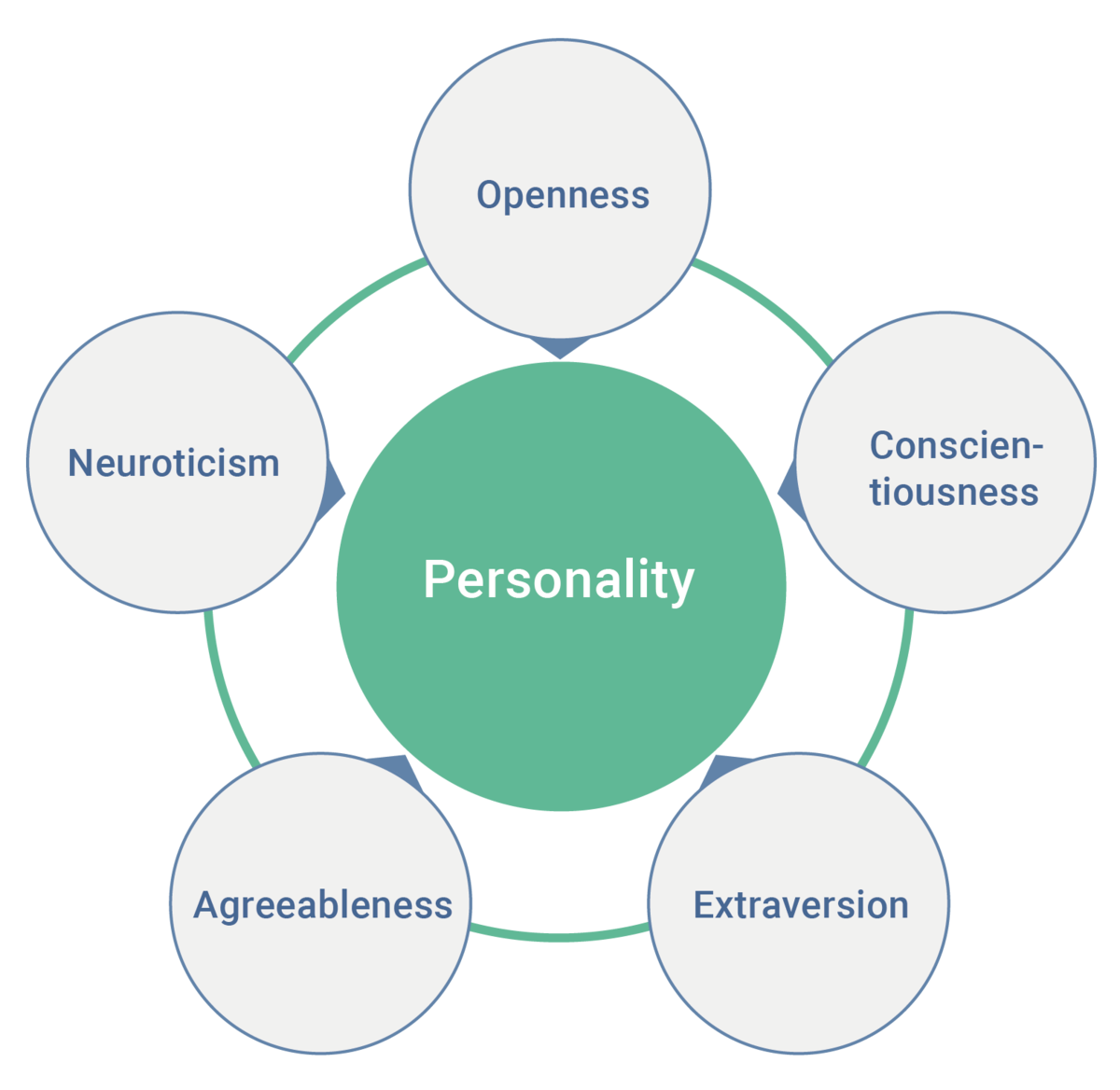 image regarding Printable Personality Test With Results titled Huge 5 identity attributes - Wikipedia