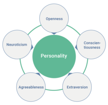 Big Five personality traits - Wikipedia