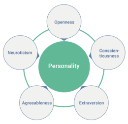 big five personality traits peats