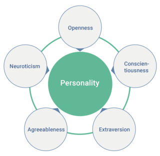 Big Five personality traits five broad domains or dimensions of personality