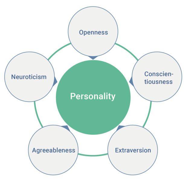 Big 5 Personality Test - Traits