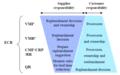 مقایسه سیستم های پاسخگویی موثر به مشتری در زنجیره تامین.png
