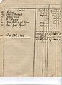 1868 04 Soter Keskari Probebilanz-5.jpg