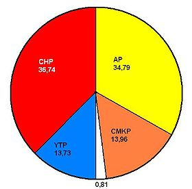 1961 Turkish general election results pie chart.jpg