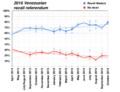 2016-2017 Venezuelan recall referendum.png