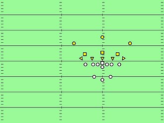 5–3 defense - 5-3-3 circa 1950. Yellow triangles are defensive linemen, yellow squares are linebackers, yellow circles are defensive backs