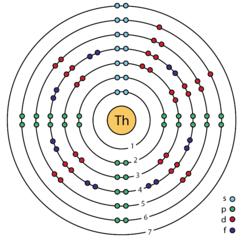 Bohr diagram thorium online schematic diagram file 90 thorium th enhanced bohr model png wikimedia commons rh commons wikimedia org xenon bohr model neon bohr model ccuart Image collections