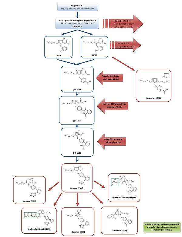 Valsartan Hydrochlorothiazide Wikipedia