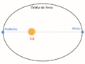 Afelio Perihelio Sol Terra.png