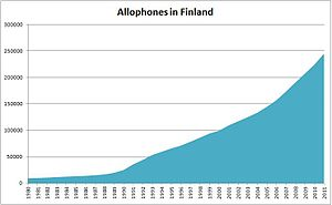 Immigration to Finland - Image: Allophones in Finland 1980 2011