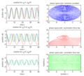 Anharmonic oscillators solutions.png