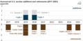 Announced U.S. nuclear additions and retirements (2017-2025) (36166641870).png
