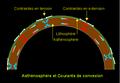 Asthénosphère et courants de convexion.PNG