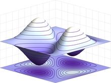 Een driedimensionale projectie van een tweedimensionale plot.  Er zijn symmetrische heuvels langs de ene as en symmetrische valleien langs de andere, die ruwweg een zadelvorm geven