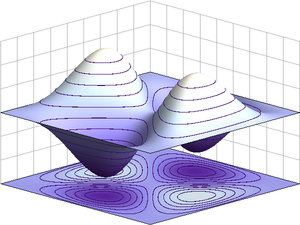 A three dimensional projection of a two dimensional plot. There are symmetric hills along one axis and symmetric valleys along the other, roughly giving a saddle-shape