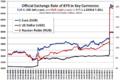 BYR exchange rate 1.1.2008-8.7.2011.png