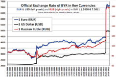 BYR exchange rate 1.1.2008-8.7.2011.png