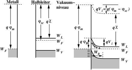 Metall Halbleiter Kontakt