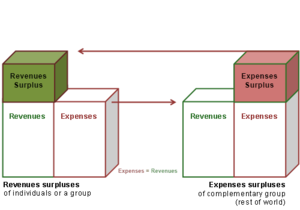 Balances Mechanics - Change of net money assets, because expenses surpluses = revenues surpluses of the complementary group