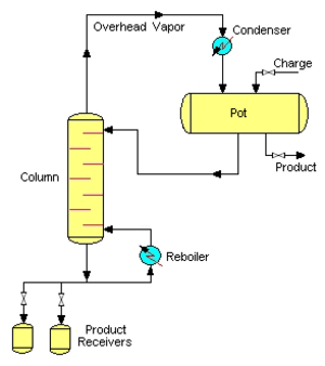 Batch distillation - Diagram of a Batch Stripper