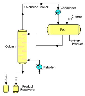 Batch distillation - Diagram of a Batch Stripper