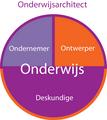 Bijbrengen Wiki Onderwijsberoepen Onderwijsarchitect.png