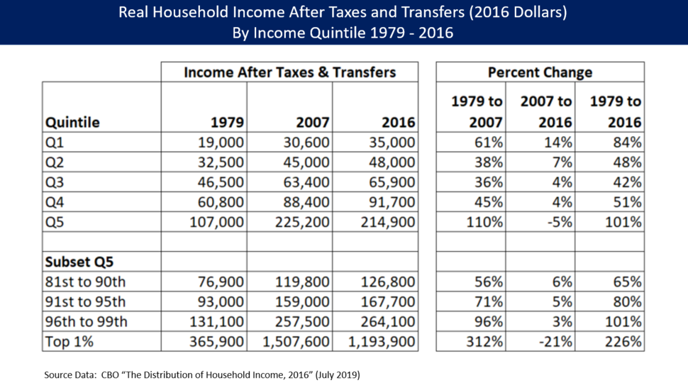 CBO 1979 to 2015 Real Household Income by Income Quintile