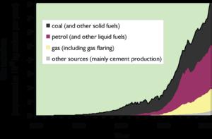 CO2-src