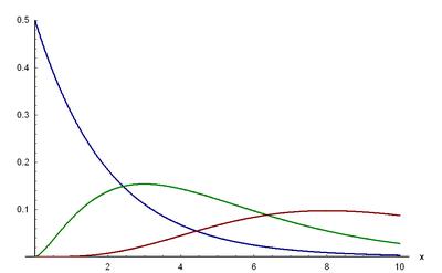 Dichtefunktion der Chi-Quadrat-Verteilung