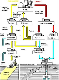 b8489625454 Descrição do ciclo do combustível nuclear