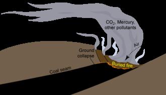 Coal seam fire - Coal seam fire