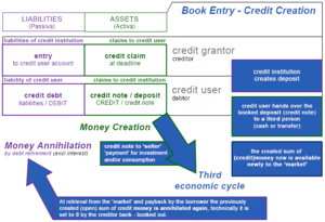 Balances Mechanics - Book entry for credit creation