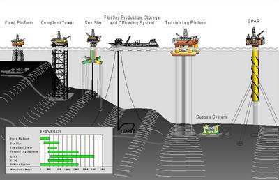 Confronto tra diverse tipologie di impianti di estrazione petrolifera offshore, classificati in base alla profondità delle acque (crescente da sinistra a destra).