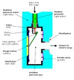 Diagramma di funzionamento del secondo stadio.