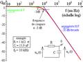 Diagramme de Bode d'un premier ordre fondamental - courbe de gain.png