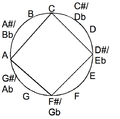 Diminished seventh chord in the chromatic circle.png