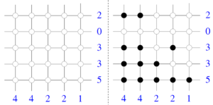 Discrete tomography - A discrete tomography reconstruction problem for two vertical and horizontal directions (left), together with its (non-unique) solution (right). The task is to color some of the white points black so that the number of black points in the rows and columns match the blue numbers.
