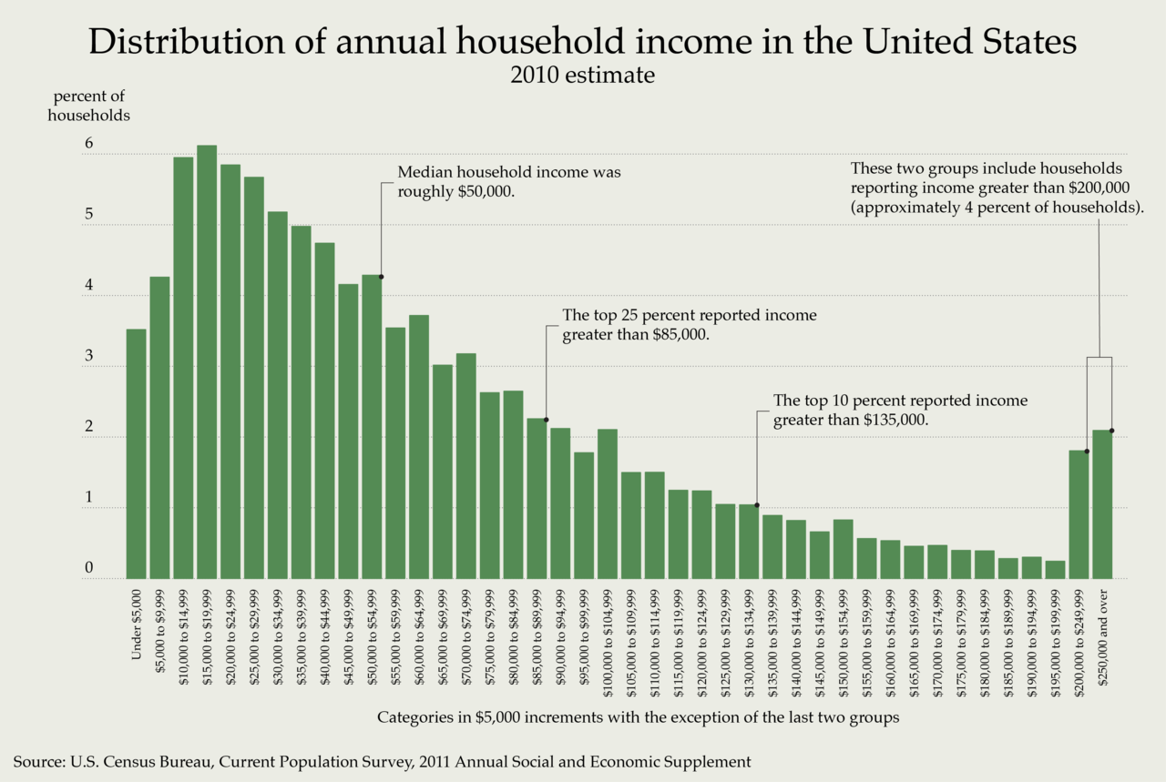 the unequal distribution of income in the united states of america The united states has the most unequal distribution of income among advanced countries--and the degree of inequality has increased more here than in any comparable country.