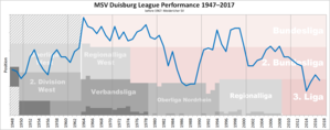 MSV Duisburg - Historical chart of MSV Duisburg league performance after WWII