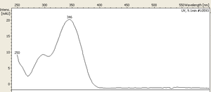 Aesculin - UV visible spectrum of esculin with a maximum of absorbance at 346 nm