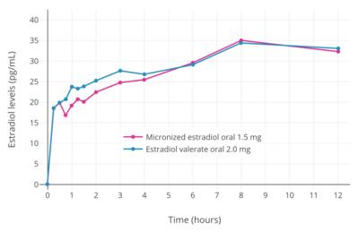 Estradiol Valerate Wikipedia