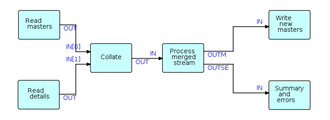 """Flow-based programming - Canonical """"batch update"""" structure"""