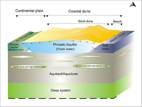 Coastal Aquifer Analysis Wikiversity