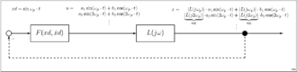 Describing function - Nonlinear system in the state of harmonic balance