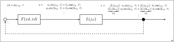 Describing Function Wikipedia