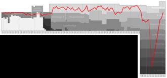 Grazer AK - Historical chart of GAK league performance