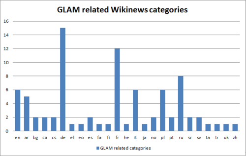 GLAM related categories on Wikinews.png