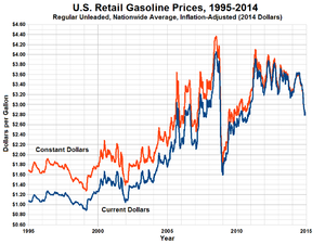 Long-term chart showing average gasoline price...