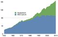 Global fisheries wild versus farmed.png