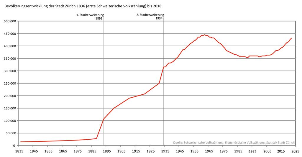 File Grafik Bevölkerungsentwicklung der Stadt Zürich